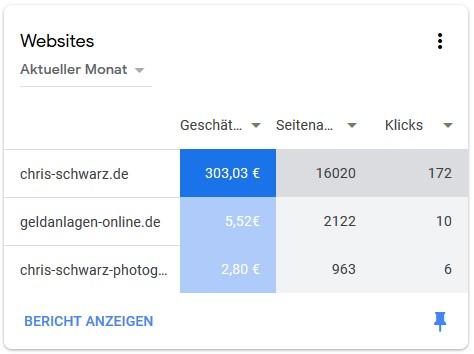 Google Adsense - Einnahmen Juli 2019