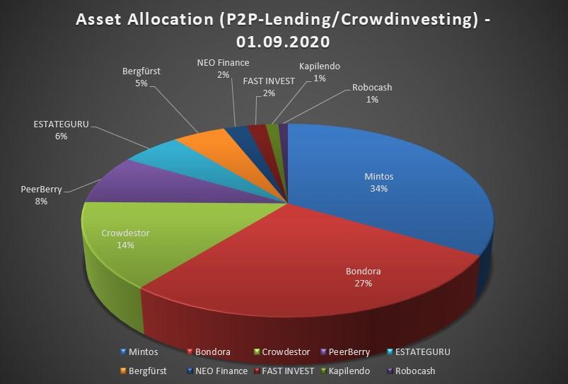 Meine Asset Allocation von P2P-Lending/Crowdinvesting-Plattformen