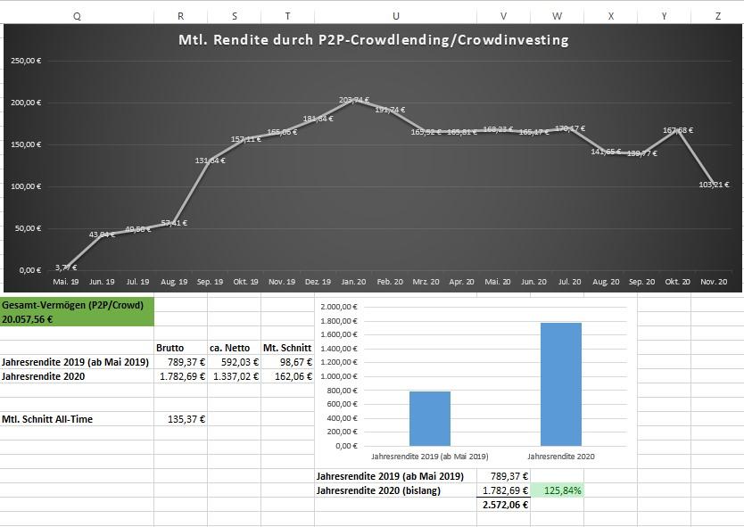 Meine erzielte Rendite durch P2P-Kredite und Crowdinvestment